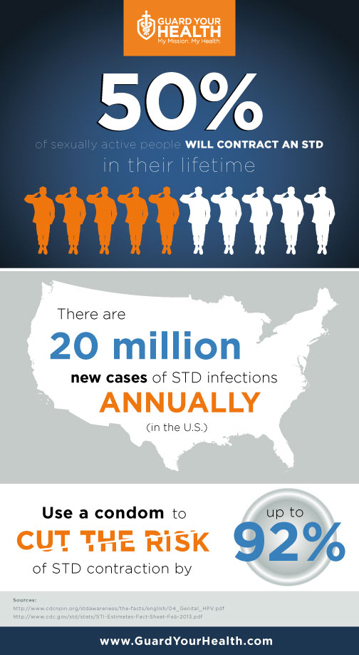 STD Statistics Infographic at ARNG Guard Your Health